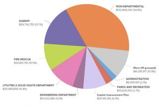 An image of a graph depicting the financial transparency tool